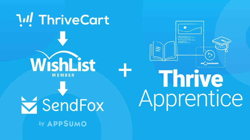 Thrive Apprentice Sales funnel tech stack